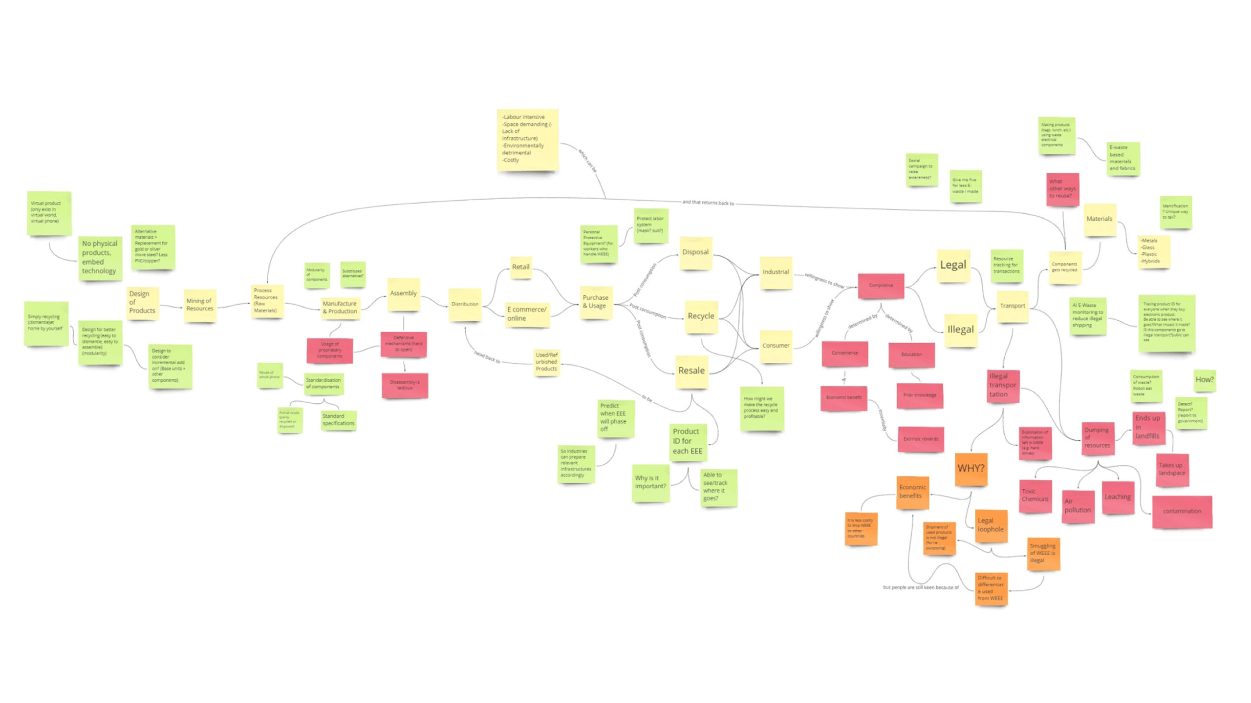 electronic_waste_journey-map