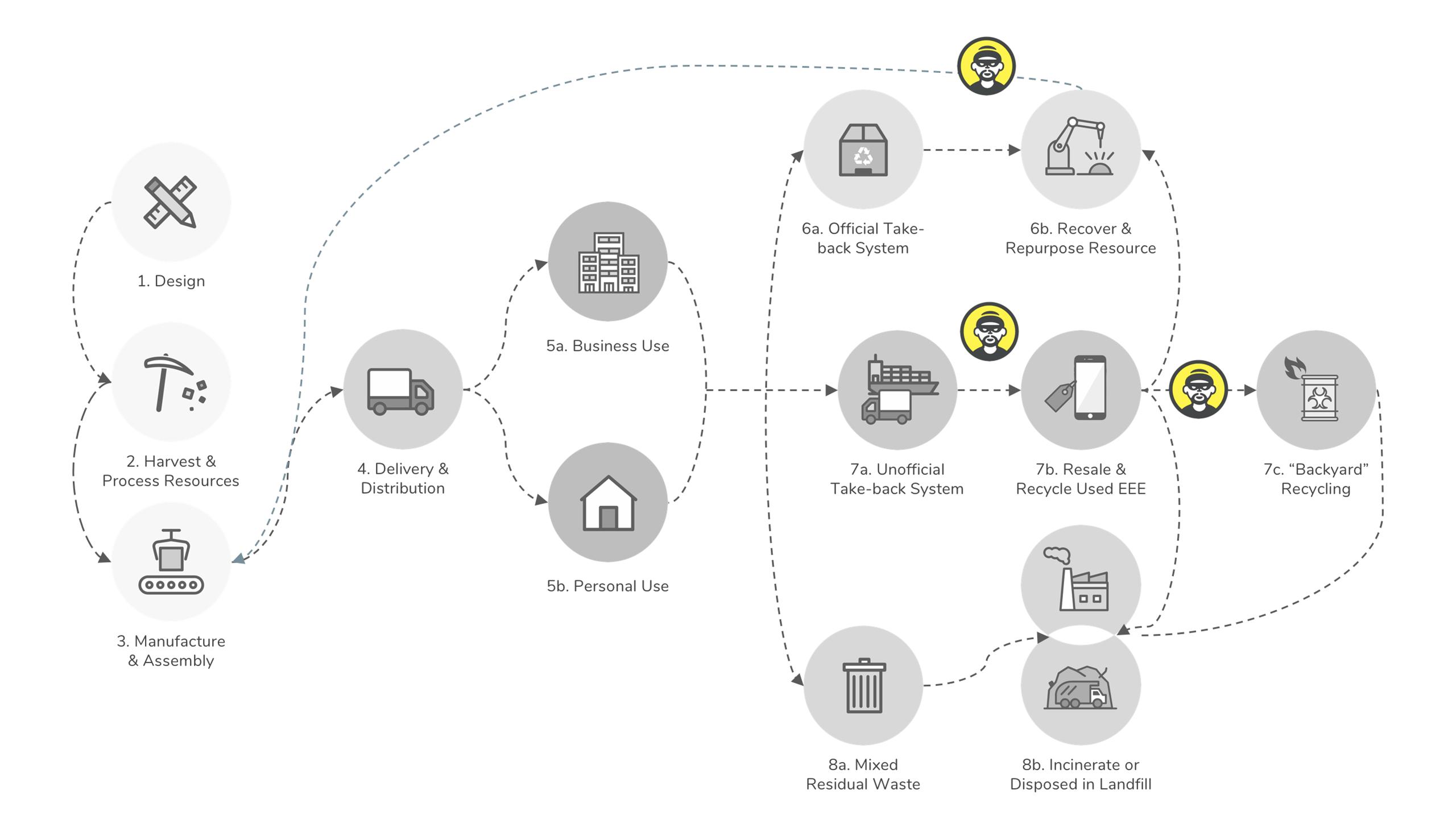 electronic_waste_journey-map_criminals